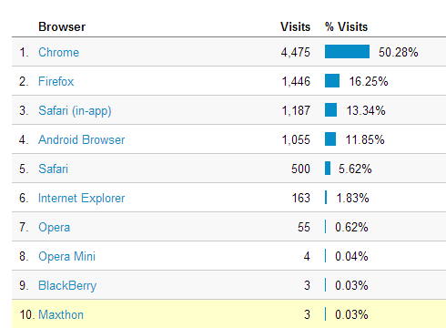 Browser Traffic